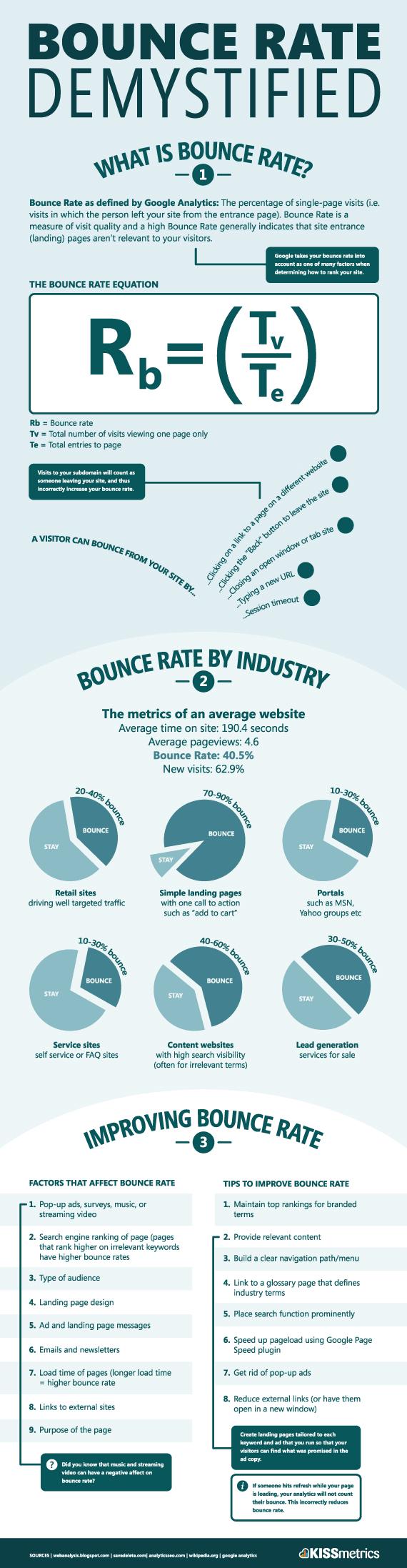 kissmetrics-bounce-rate-infographic
